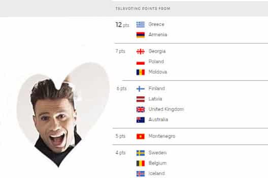 Armenian Eurovision 2017 Televotes for Hovig From Cyprus 1